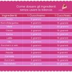 come_dosare_ingredienti_senza_bilancia