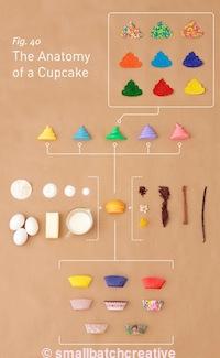 """Il poster """"Anatomy of a cupcake"""" può essere comprato presso http://www.smallbatchcreative.com/2011/04/the-anatomy-of-a-cupcake/"""
